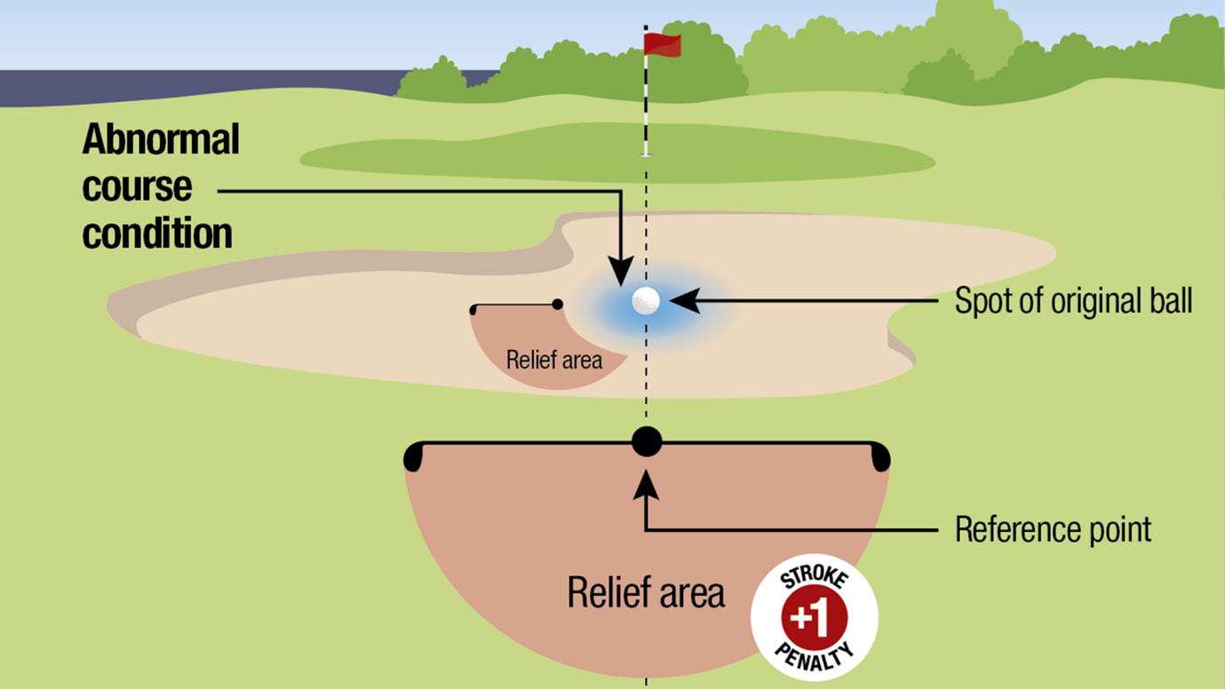 Abnormal Course Condition in Bunker